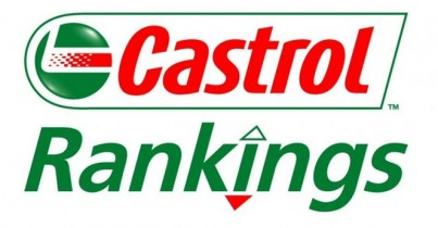 2014 FIFA World Cup Castrol Index Rankings